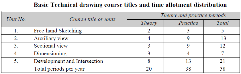 Basic Technical drawing course titles and time allotment distribution
